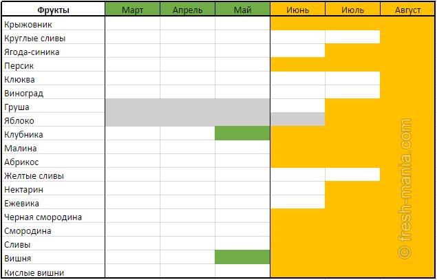 Таблица овощей и фруктов весенне-летнего сезона