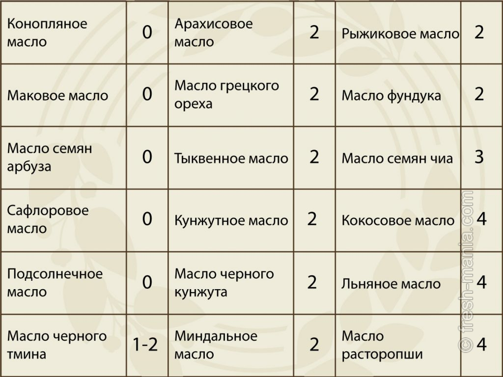 Таблица комедогенности растительных масел